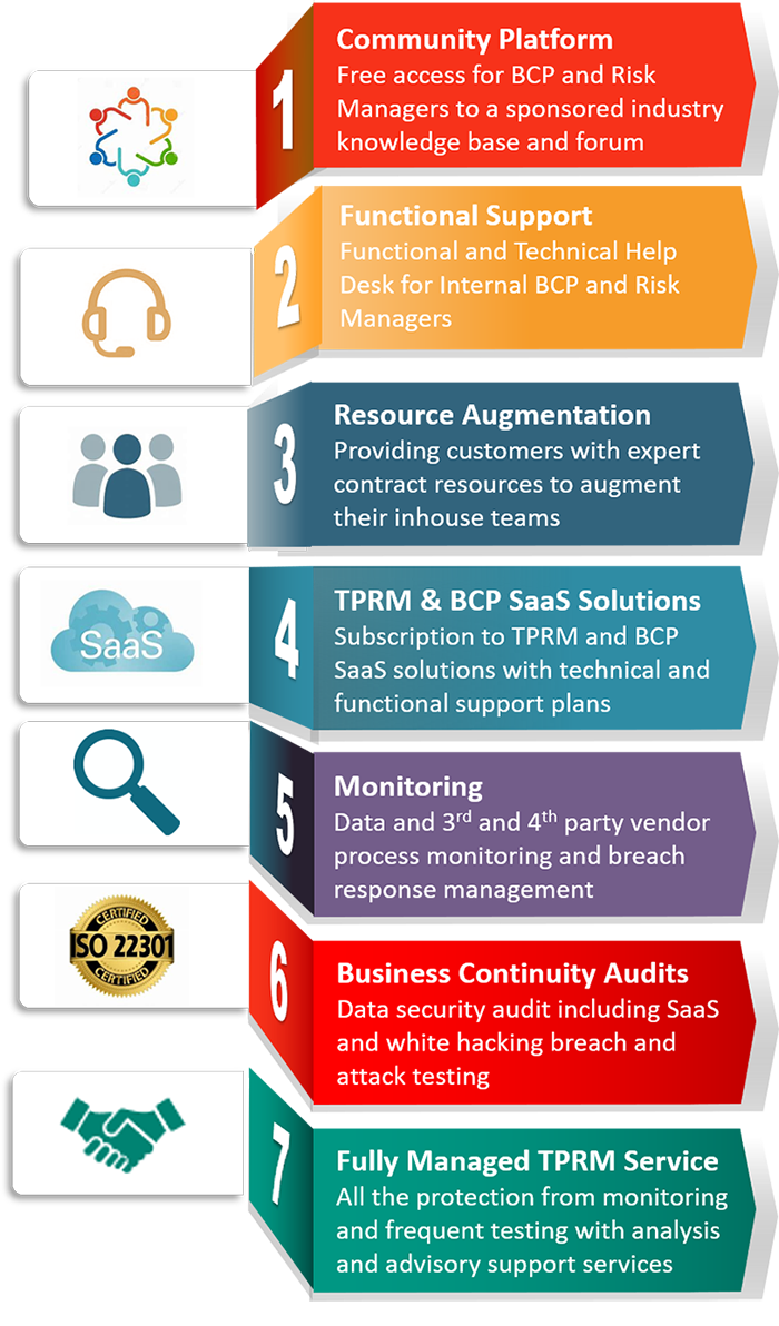Our Service Deliverables table; 1 Community Platform, 2 Functional Support, 3 Resource Augmentation, 4 TRM & BCP SaaS Solutions, 5 Monitoring, 6 Business Continuity Audits, 7 Fully Managed TPRM Service.